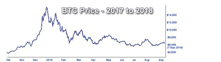 Bitcoin Price Prediction 2017 2018 Beyond 3k Or 20k By Dec -